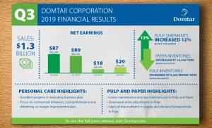 Q3 2019 Financial Report Newsroom