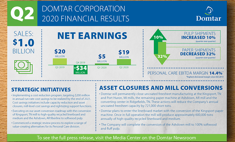 front cover of Domtar financial report
