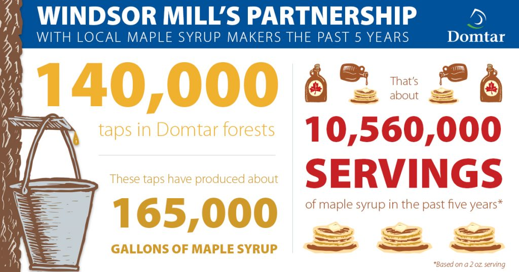 infographic on Windsor partnership with local maple syrup producers
