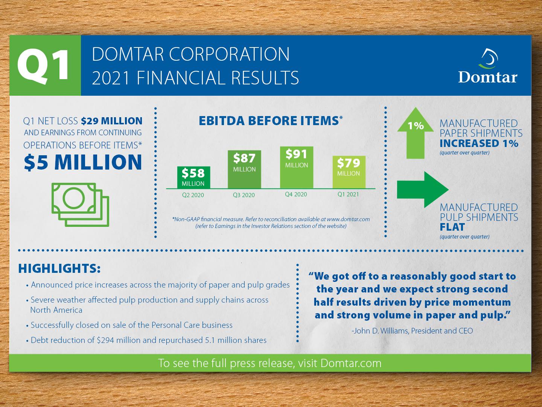 Domtar announces Q1 2021 financial report